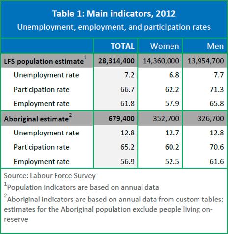Aboriginal Employment data from 2012, men and women.