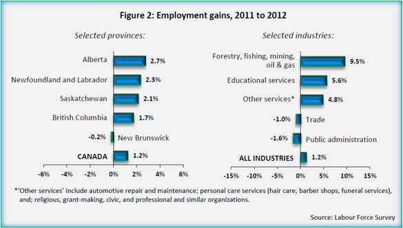 Aboriginal Employment data from 2011-2012, region and industry.